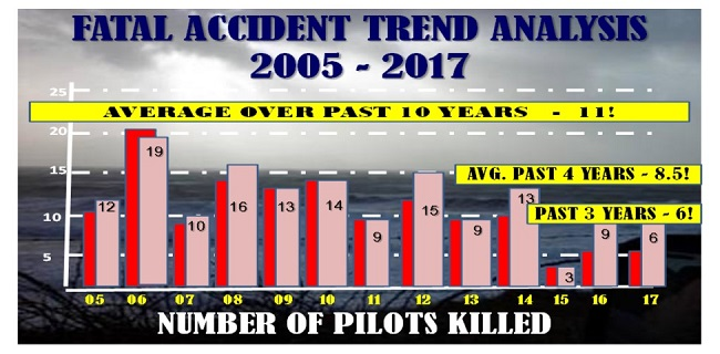 gaarms 2018 2 fatal accident trend analysis