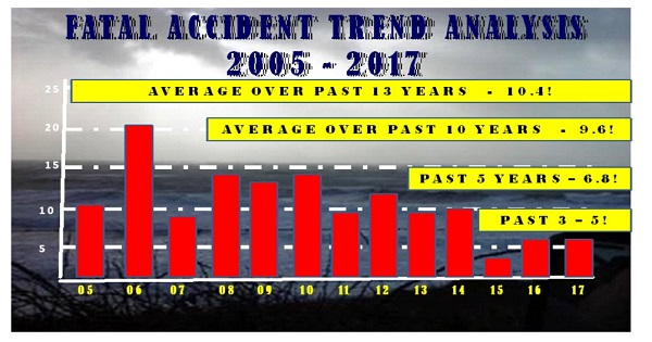 gaarms accident trends 1