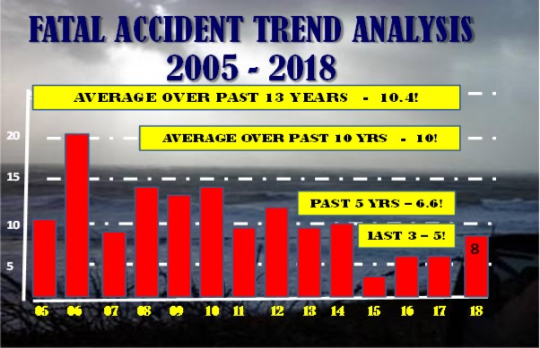 gaarms fatal accident trend analysis 2005 2018