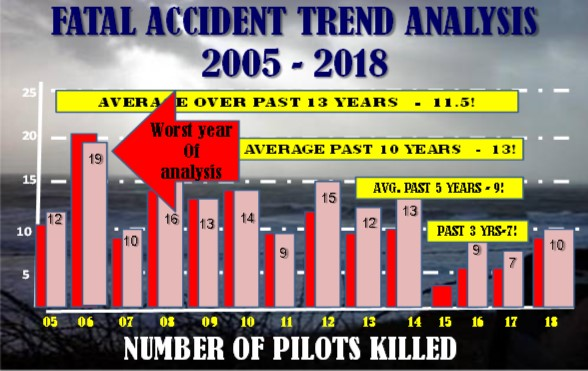 gaarms fatal accident trend analysis 2005 2018 number of pilots killed